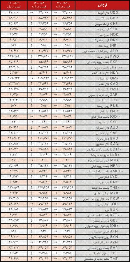 جدیدترین قیمت رسمیارزها در ۱۰مرداد ۱۴۰۰