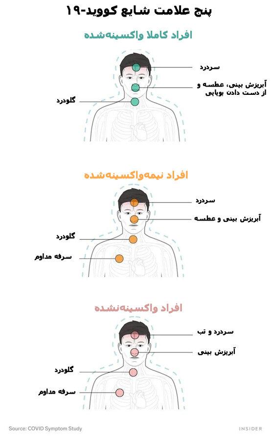 تفاوتهای علائم کرونا در افراد واکسینهشده و واکسینهنشده/ عکس