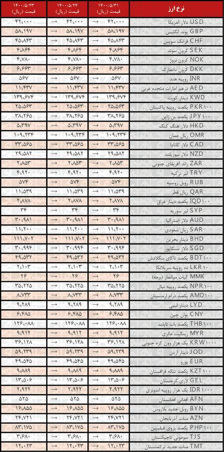 جدیدترین قیمت رسمی ارزها در ۳۱مرداد ۱۴۰۰