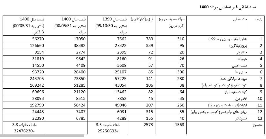 نرخ «سبد معیشت» به یازده میلیون تومان رسید/محاسبات و جداول