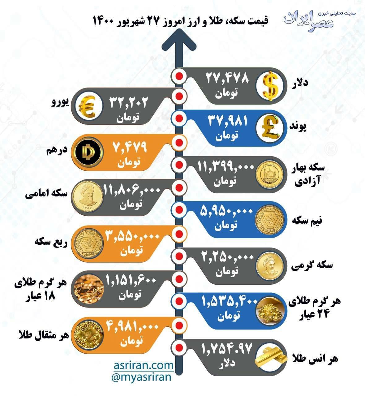 قیمت سکه، طلا و ارز، شنبه ۲۷ شهریور ۱۴۰۰/ اینفوگرافیک