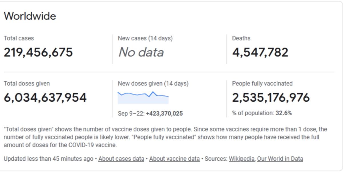 واکسینه شدن کامل یک سوم مردم دنیا علیه ویروس کرونا