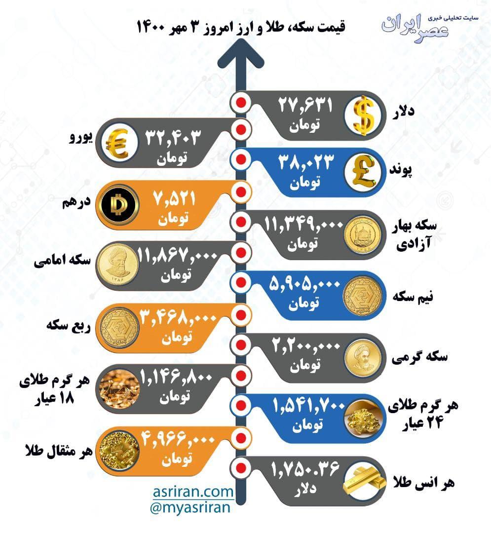 قیمت سکه، طلا و ارز شنبه ۳ مهر /اینفوگرافیک