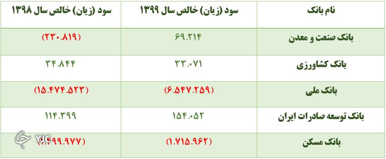 زیاندهترین بانک دولتی در سال ۹۹ کدام است؟ /جدول