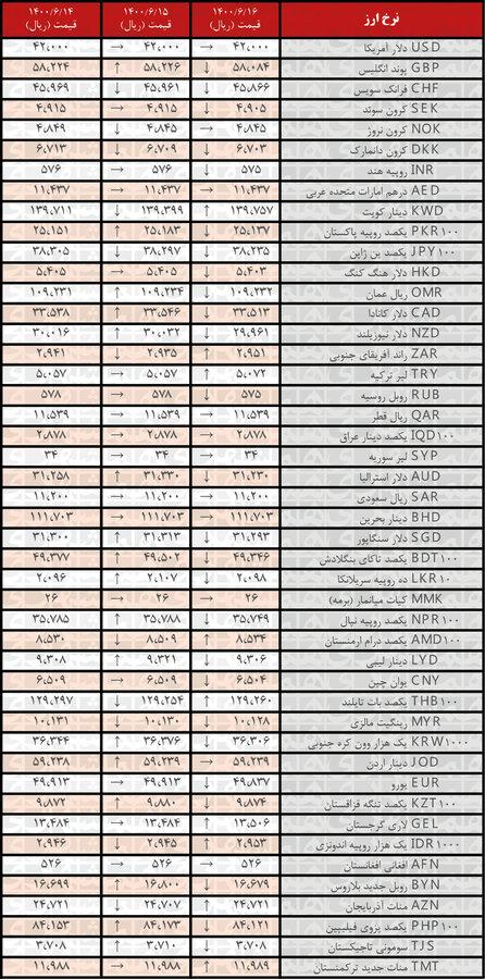 جدیدترین قیمت رسمیارزها در ۱۶شهریور ۱۴۰۰