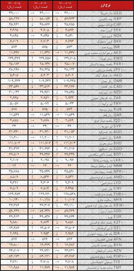 جدیدترین قیمت رسمیارزها در ۱۷شهریور ۱۴۰۰