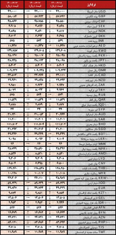 جدیدترین قیمت رسمیارزها در ۱۸شهریور ۱۴۰۰