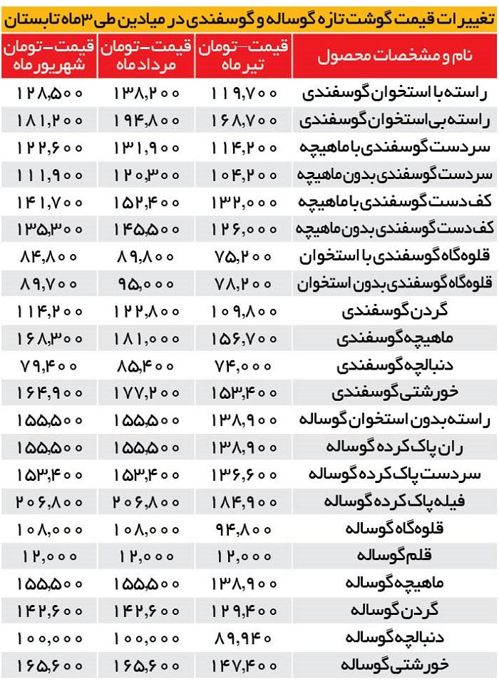 گوشت در میادین ارزان شد/جدول