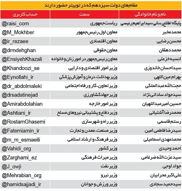 فهرست دولتمردان سیزدهم که در توییتر عضو هستند