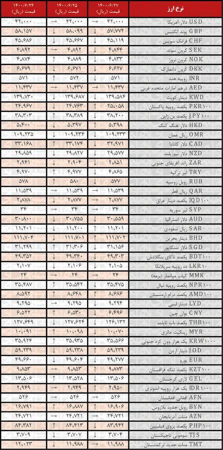 نرخ رسمی۲۸ ارز کاهش یافت؛ ۲۷شهریور ۱۴۰۰