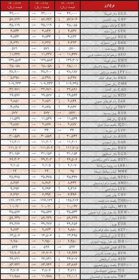 نرخ رسمی۲۴ ارز کاهش یافت؛ ۲۹شهریور ۱۴۰۰