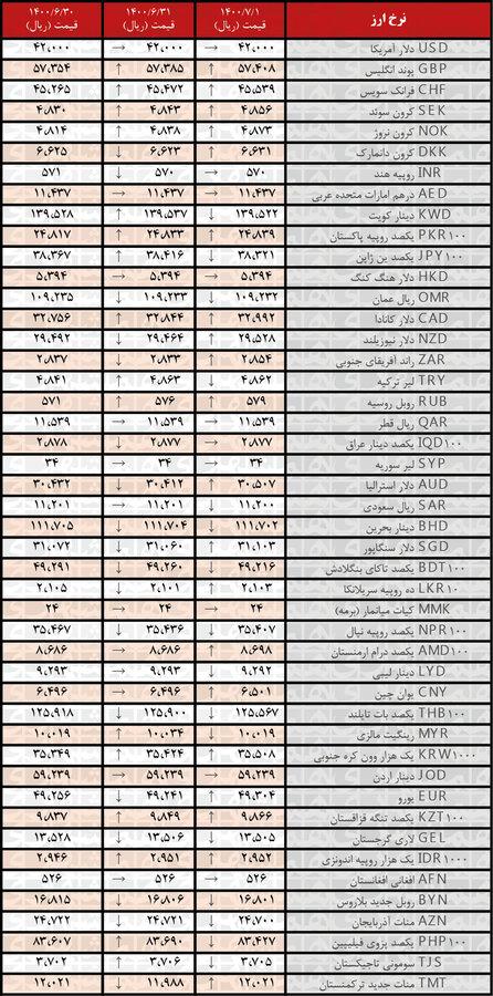 نرخ رسمی۲۰ ارز افزایش یافت؛ یکم مهر ۱۴۰۰