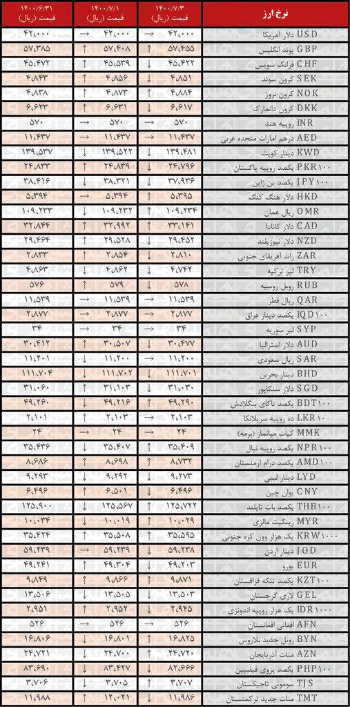 نرخ رسمی۲۱ ارز کاهش یافت؛ ۳مهر ۱۴۰۰