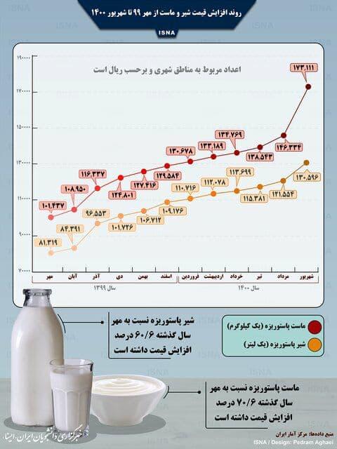 روند افزایش قیمت شیر و ماست در یک سال اخیر/اینفوگرافیک