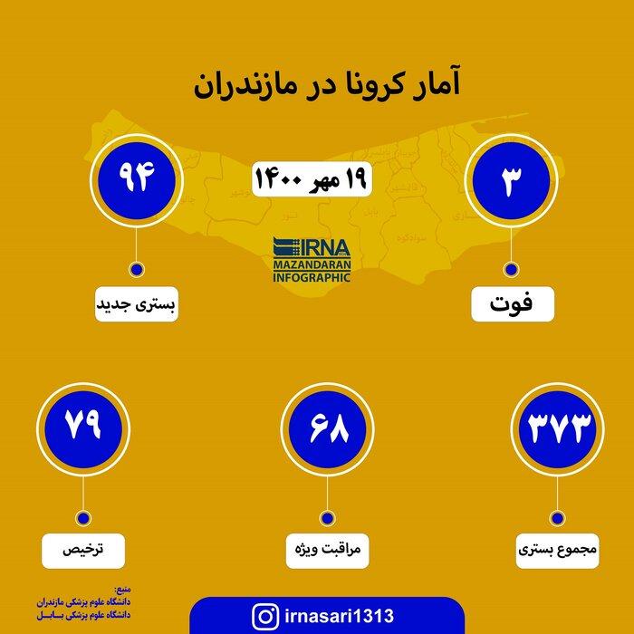 احتمال آغاز موج ششم کرونا در استان مازندران